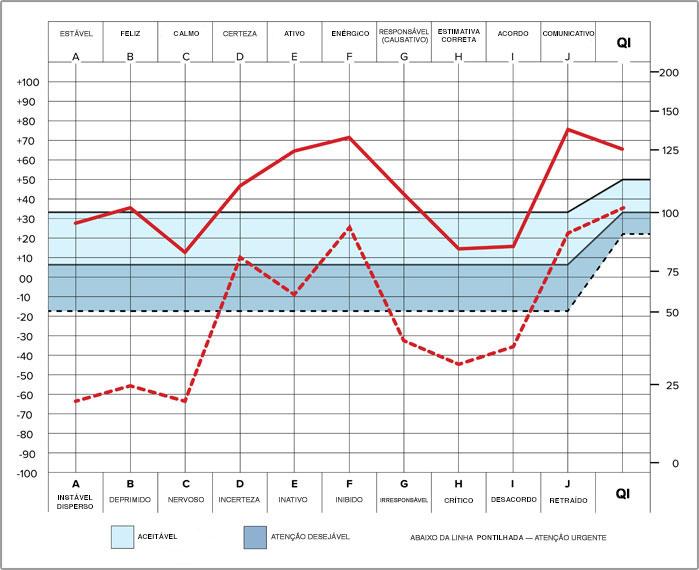 Gráfico de Teste OCA: Análise de Capacidade Oxford